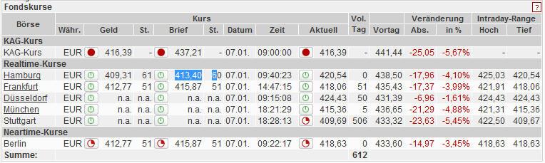 Telecharger Plus Vite Avec Utorrent