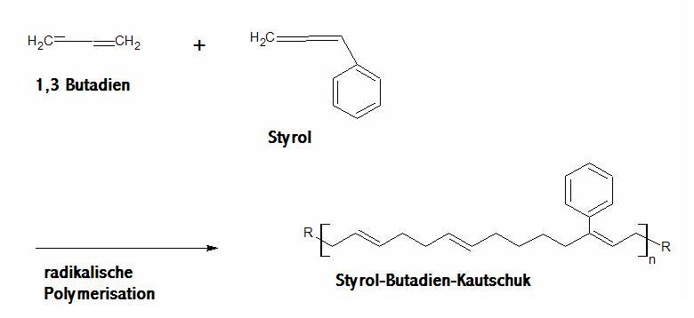 copolymerisation butadien styrol